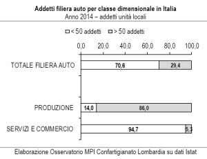 1_Filiera Auto_addetti per classe dimensionale in Italia