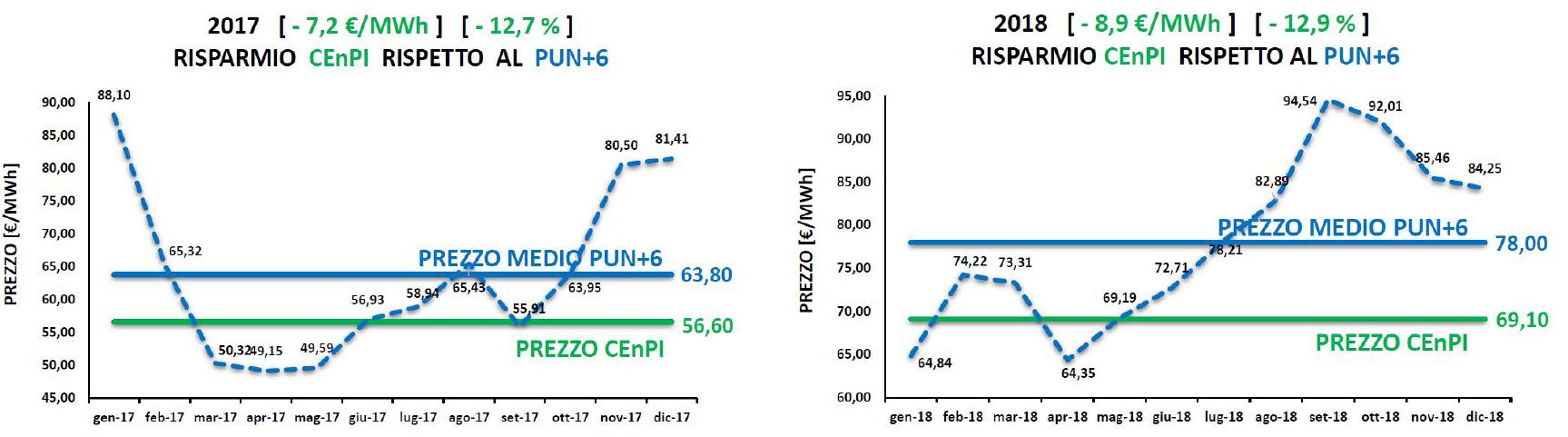 Risparmio CEnPI_PUN+6_17-18_web