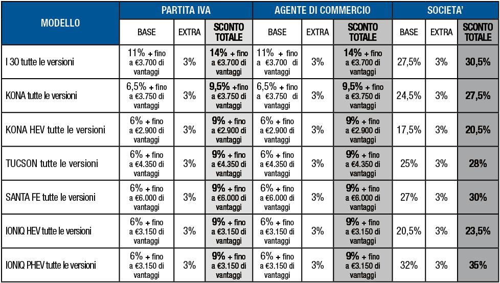 tabella variazioni Hyundai